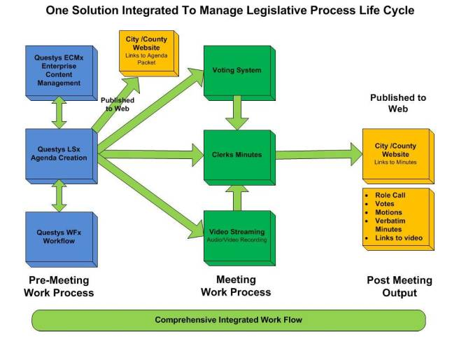 One Solution Integrated To Manage Legislative Process Life Cycle